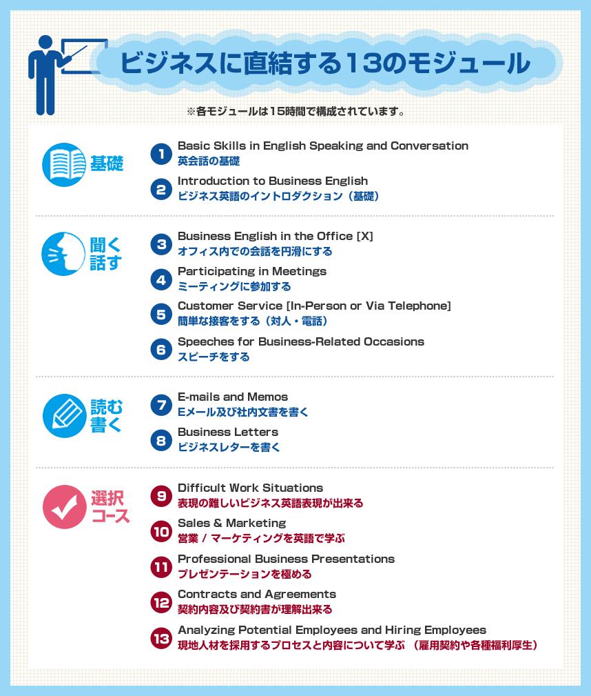 ビジネスイングリッシュプログラム english innovations ビジネスに直結する13のモジュール